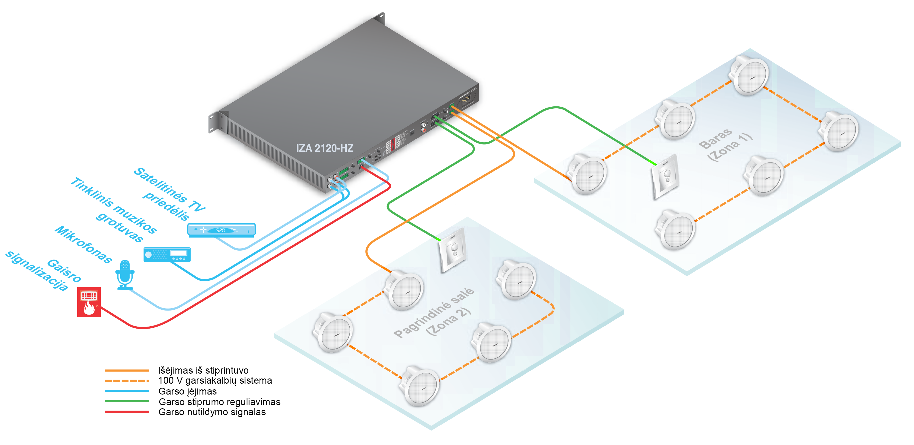 Bose Freespace Iza 2120 Hz Integrated Amplifier Using 901 Equalizer Wiring Diagram Remote Muting Allows The To Be Muted Via A Centralized Control System